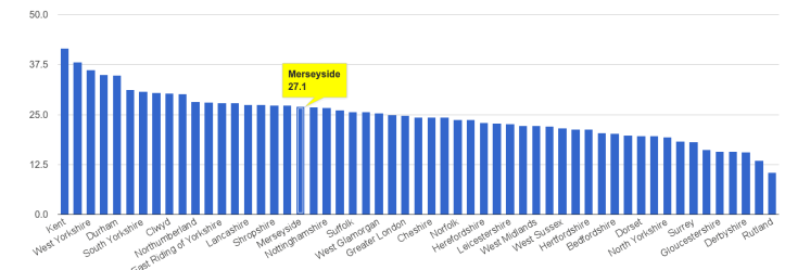 Merseyside-violent-crime-rate-rank